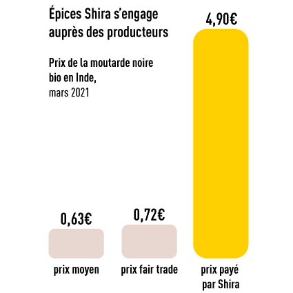 Prix Moutarde Shira