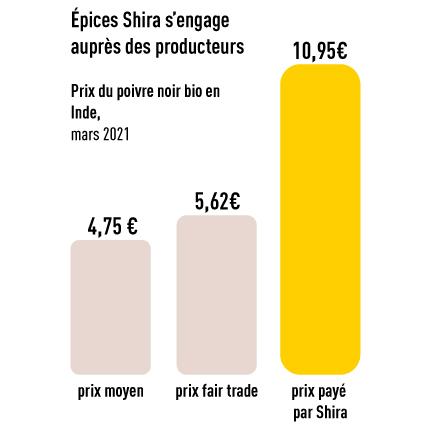 Prix Poivre Shira